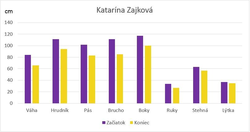 zilina graf