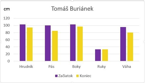 Ruzinov graf
